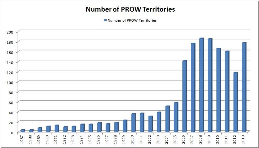 PROW Territories