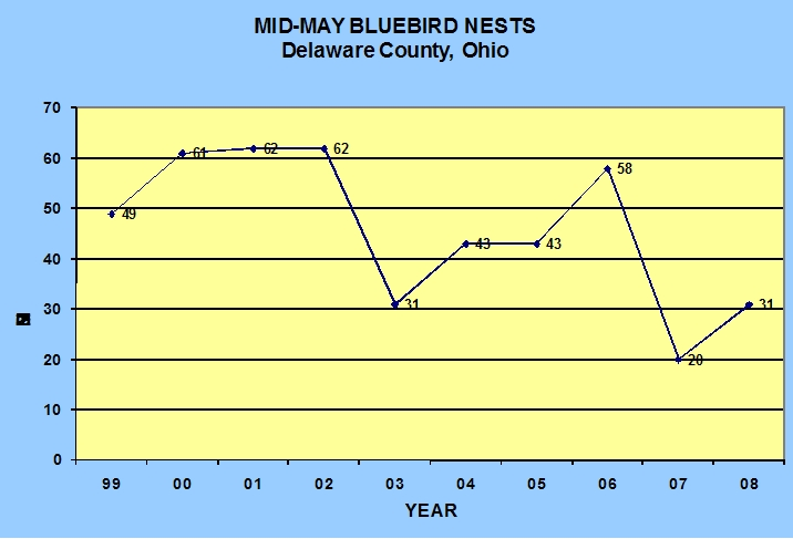 Mid-May Bluebird Nests in Delaware County